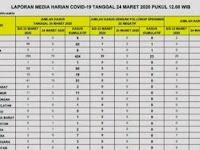 Jumlah Pasien Positif Corona Bertambah Jadi 686 Orang, 55 Meninggal Dunia