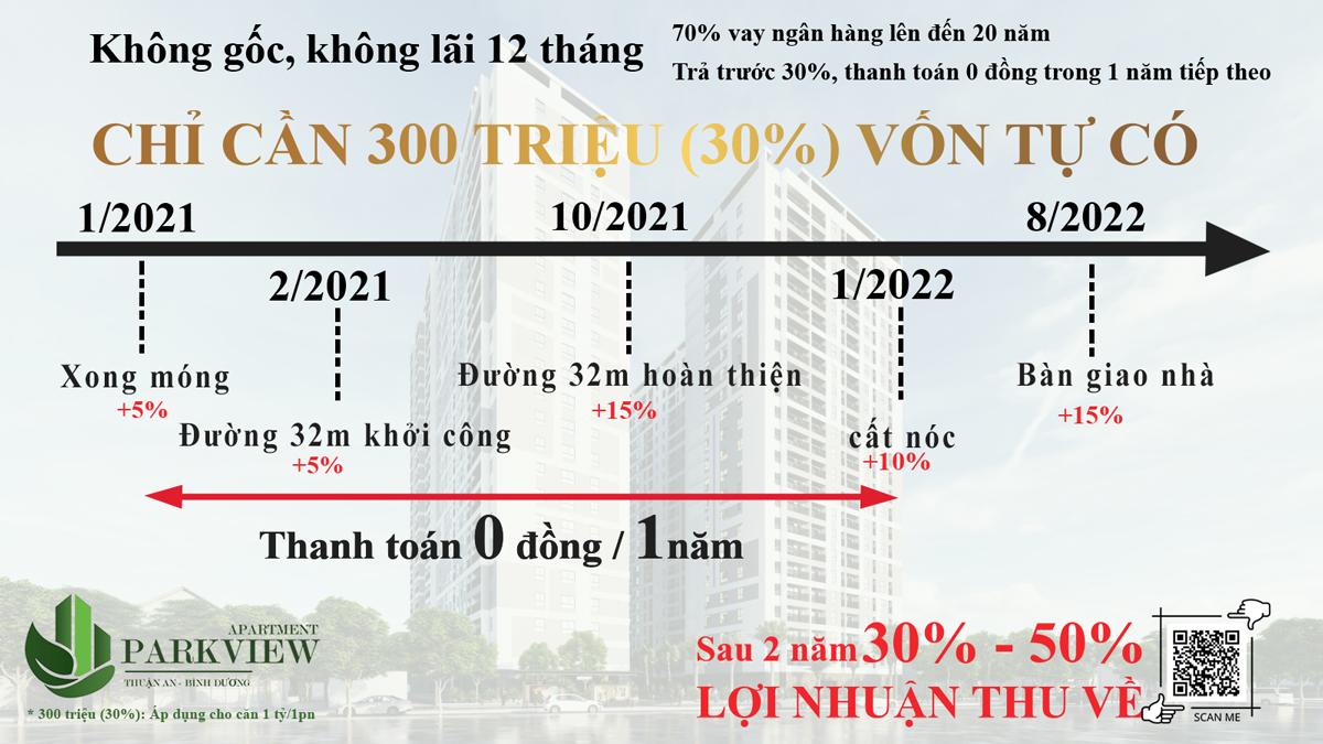ngân hàng Vietin bank hỗ trợ cho vay dự án Căn hộ Park View thuận an