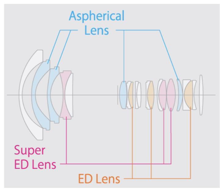 Оптическая схема объектива Fujinon XF 8-16mm f/2.8 R LM WR