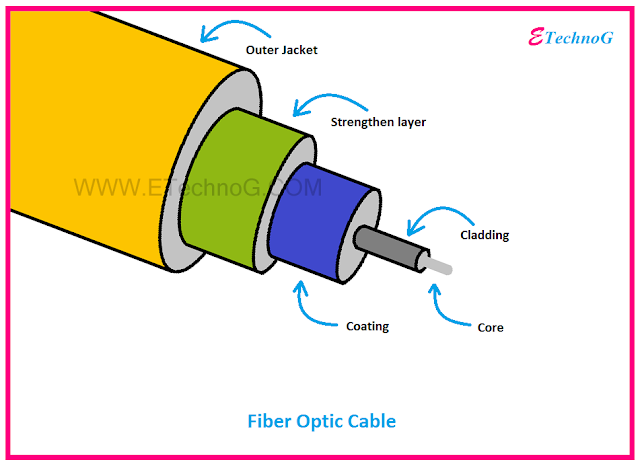 Fiber Optical Cable, Optical Fiber applications, advantages, types