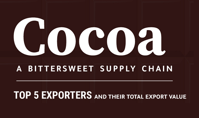 Cocoa supply chain and its suppliers around the world