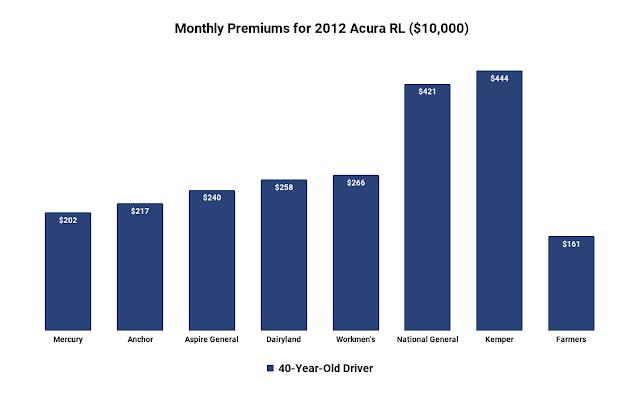 acura RL car insurance cost