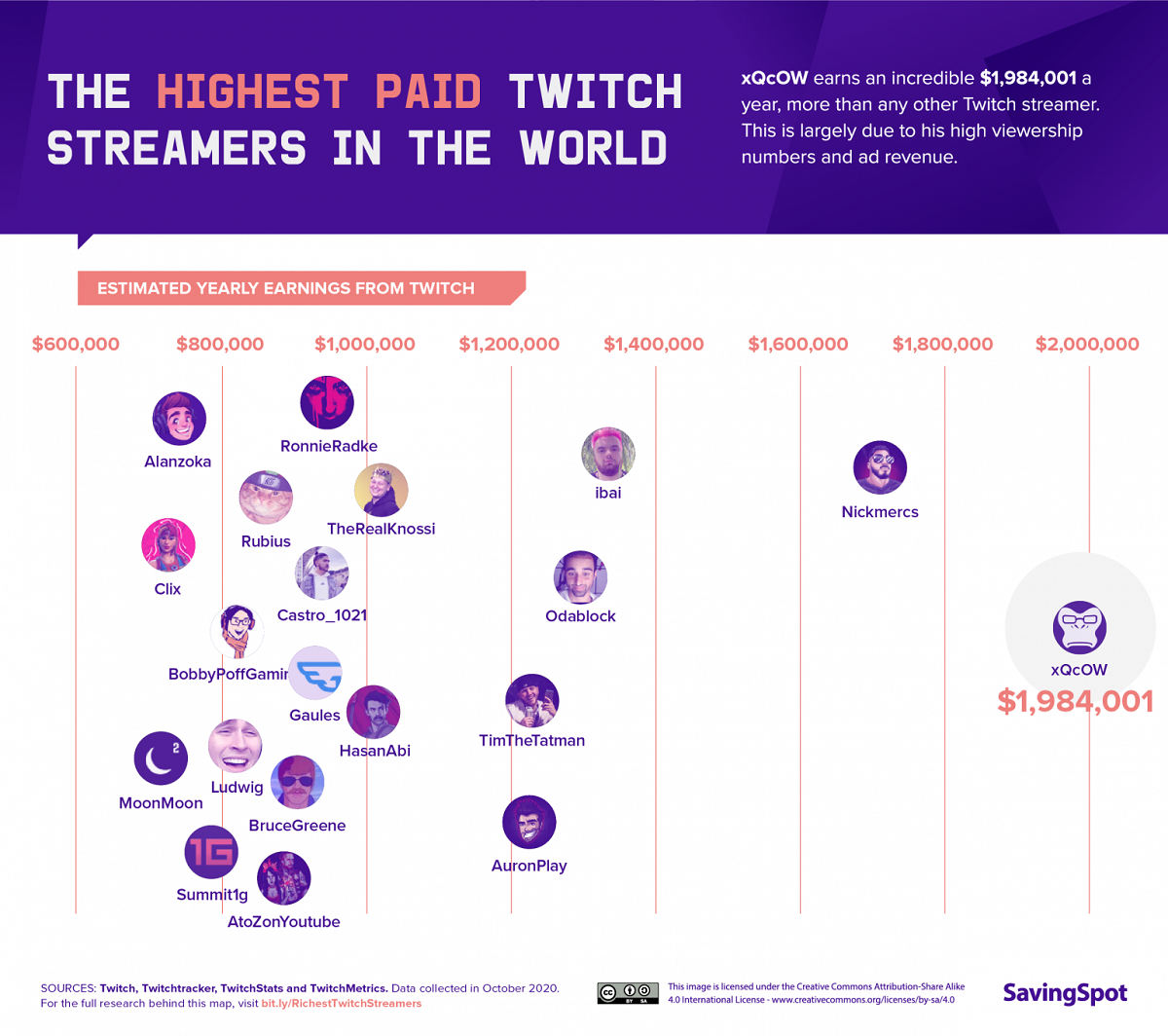 the-highest-paid-twitch-streamers-in-the-world-infographic