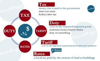Synonyms: tax; duty; tariff; rates