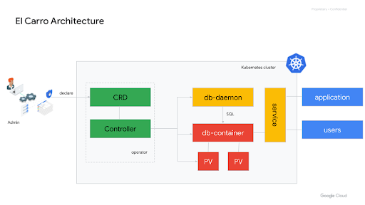 Architecture Diagram showing the operator controlling the db container.