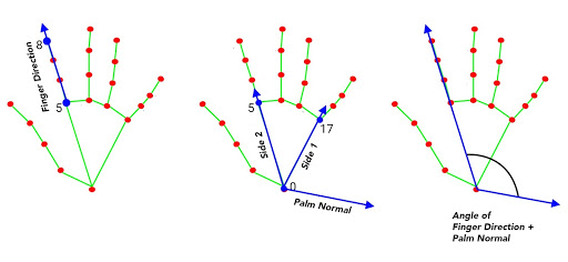 Diagram showing the 3D landmarks and which ones we used to calculate the finger direction vector, the palm normal, and the angle that both form.