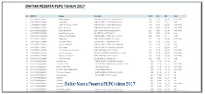 Daftar Nama Peserta PLPG Sertifikasi Guru Tahun 2017