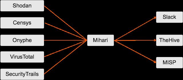 Mihari - A Helper To Run OSINT Queries & Manage Results Continuously - RapidAPI