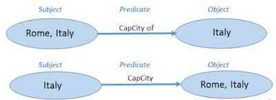 RDF triple example