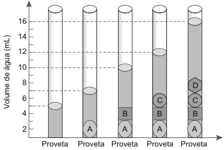 Com o objetivo de testar a densidade das moedas, foi realizado um procedimento em que elas foram sequencialmente inseridas em uma proveta contendo 5 mL de água, conforme esquematizado.