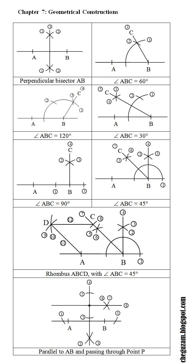 Soalan Matematik Tingkatan 1 Bab Nombor Nisbah - Kecemasan s