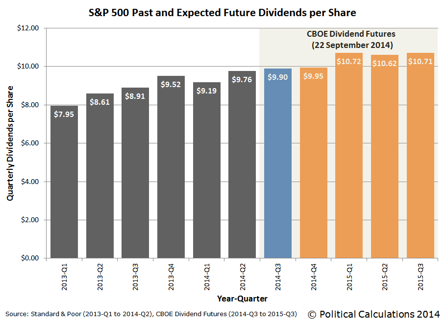 S&P 500 Past and Expected Future Dividends per Share, 2013-Q1 through 2015-Q3
