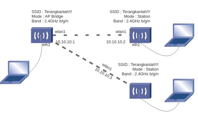 Jaringan nirkabel catatan pesantren idn berikut ini adalah topologinya ccuart Choice Image