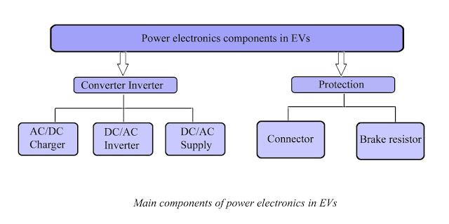Fault diagnosis in electric vehicle power electronics components.