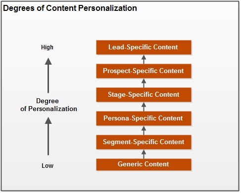 Content Personalization Comes of Age   CustomerThink