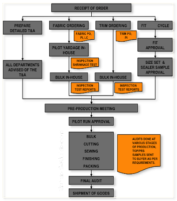 Apparel Merchandising Process Flow Chart