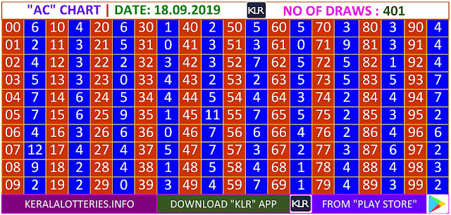Kerala Lottery Results Winning Numbers Daily AC Charts for 401 Draws on 18.09.2019