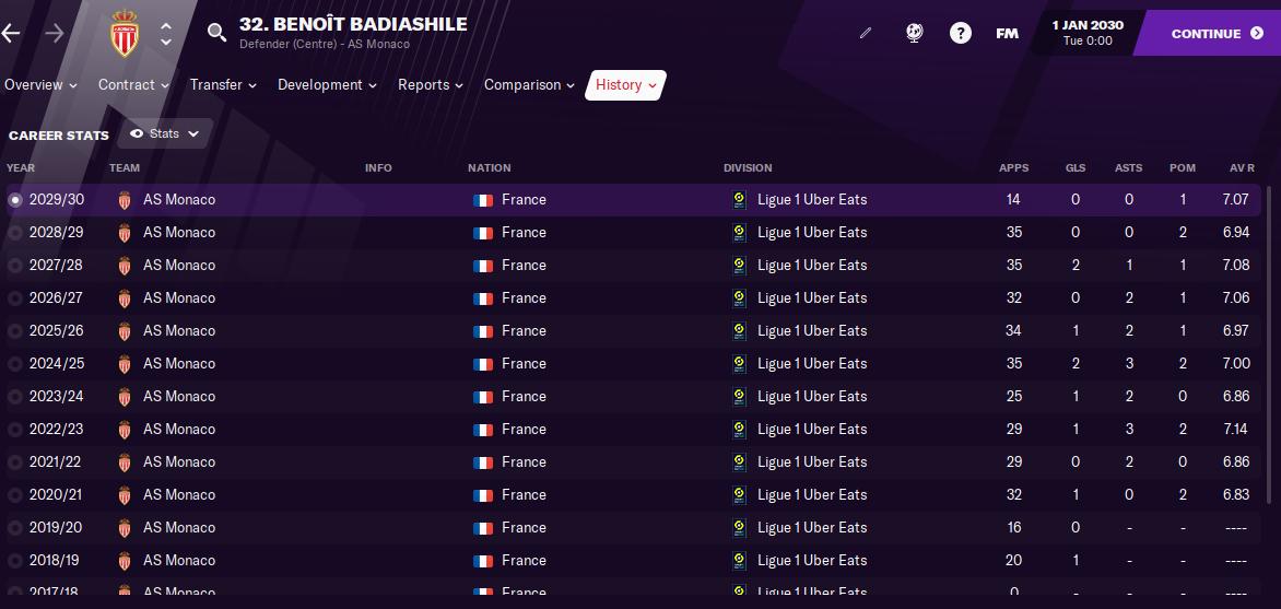 FM21 Benoit Badiashile Stats
