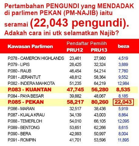 Drastic Increase of voters in Pekan