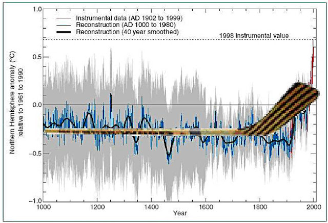 глобално затопляне - графика