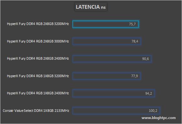 LATENCIA HYPERX FURY DDR4 RGB 2x8GB