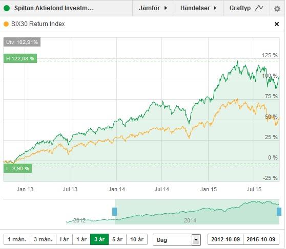 Spiltan Aktiefond Investmentbolag