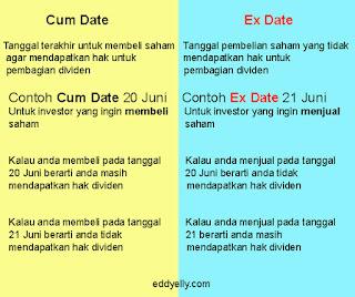 Cum Date Ex Date 2020
