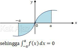 Grafik fungsi ganjil