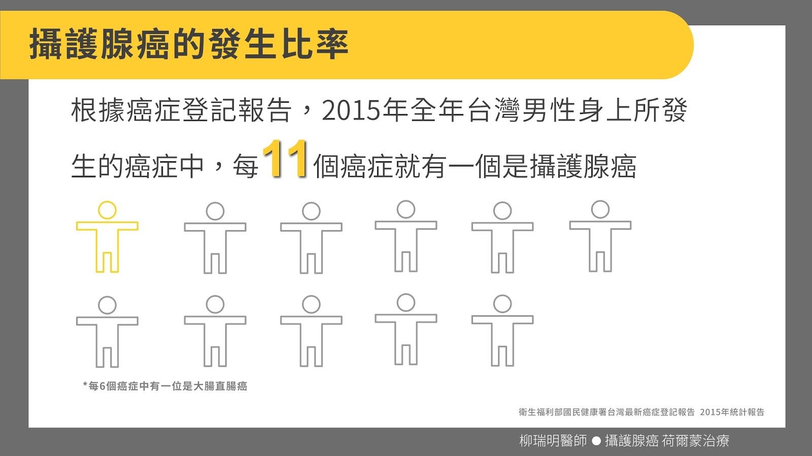 柳瑞明泌尿專科醫師|Jui-Ming Liu . MD: 你知道嗎 ? 攝護腺癌的關鍵數字
