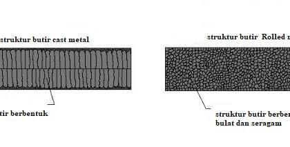Mengenal Proses Metal Rolling Dalam Pembentukan Logam