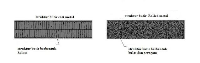 Struktur Butir Metal Rolling