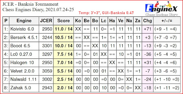 Chess Engines Diary - Tournaments 2021 - Page 11 Banksia%2B0.47