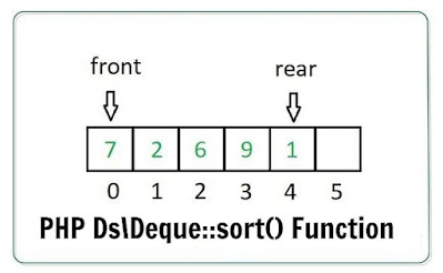 PHP Ds\Deque::sort() Function