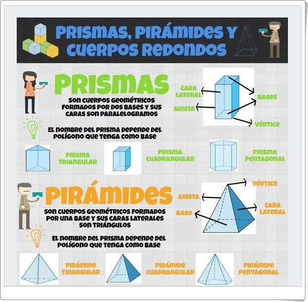 """""""Prismas, pirámides y cuerpos redondos"""" (Infografía de Geometría de Primaria)"""