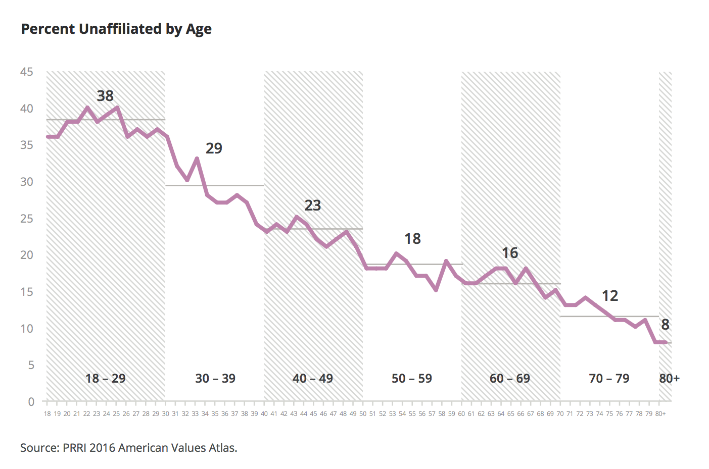 is religion in america declining The religious profile of young adults today differs dramatically from older  americans  years, white evangelical protestants are now facing a sharp  decline nearly one-third of white americans raised in evangelical christian.