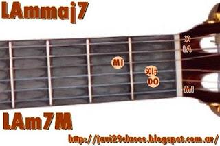 Ammaj7 chord = LAm7M = Am7M