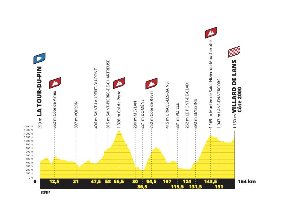 etapa 16 Tour de Francia 2020