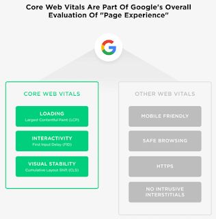 The Definitive Guide To SEO In 2021 - Core Web Vitals