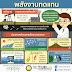 infographics : รูปแบบหรือประเภท (2) แบ่งตามลักษณะทางกายภาพ