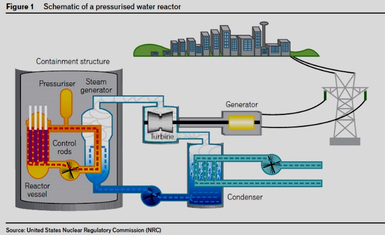 nuclear power plant layout and operation all about the parts of a nuclear power plant and its ...