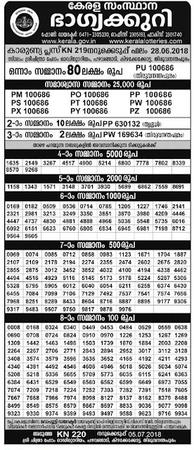 Karunya Plus KN.219 Lottery Results