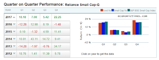 reliance-smallcap-fund-returns