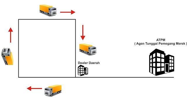 cara industri menguji komponen mobil