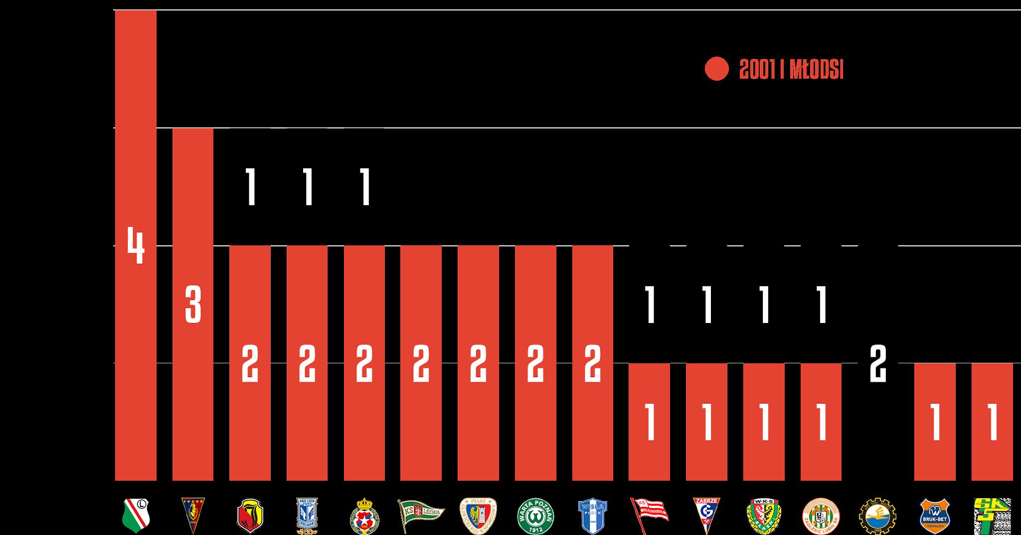Młodzieżowcy w poszczególnych klubach podczas 4. kolejki PKO Ekstraklasy<br><br>Źródło: Opracowanie własne na podstawie ekstrastats.pl<br><br>graf. Bartosz Urban