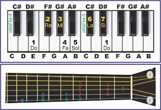 gambar tangga nada e major pada piano dan gitar