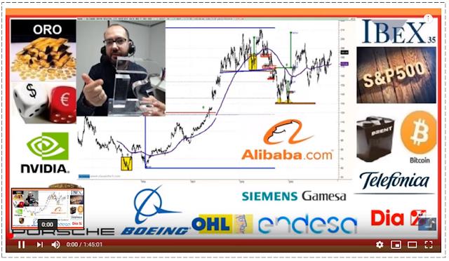 VIDEO RESUMEN SEMANAL BOLSA por David Galan de Bolsa General en Youtube, 17 Noviembre 2019.