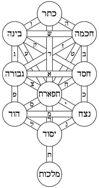 10 Sephirot, simbolis pohon kehidupan