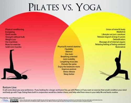 hover_share weight loss - Pilates vs yoga