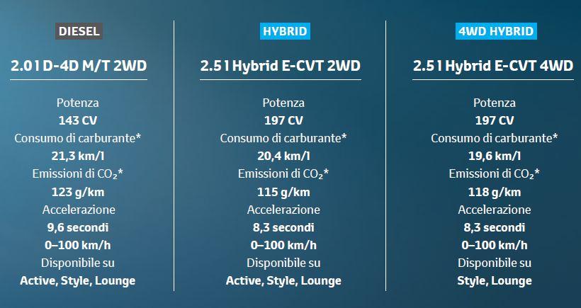 Rav4 Hybrid Prezzo >> Toyota RAV4 2016   Prezzi, motori, dimensioni, gli Interni, data uscita e allestimenti   dMotori.IT