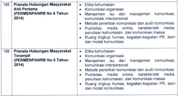 kisi kisi materi skb Pranata Hubungan Masyarakat Ahli Pertama dan Terampil formasi cpns tahun 2021 tomatalikuang.com